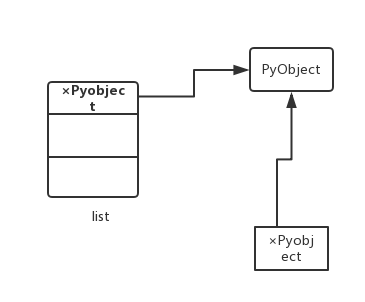 PyObject