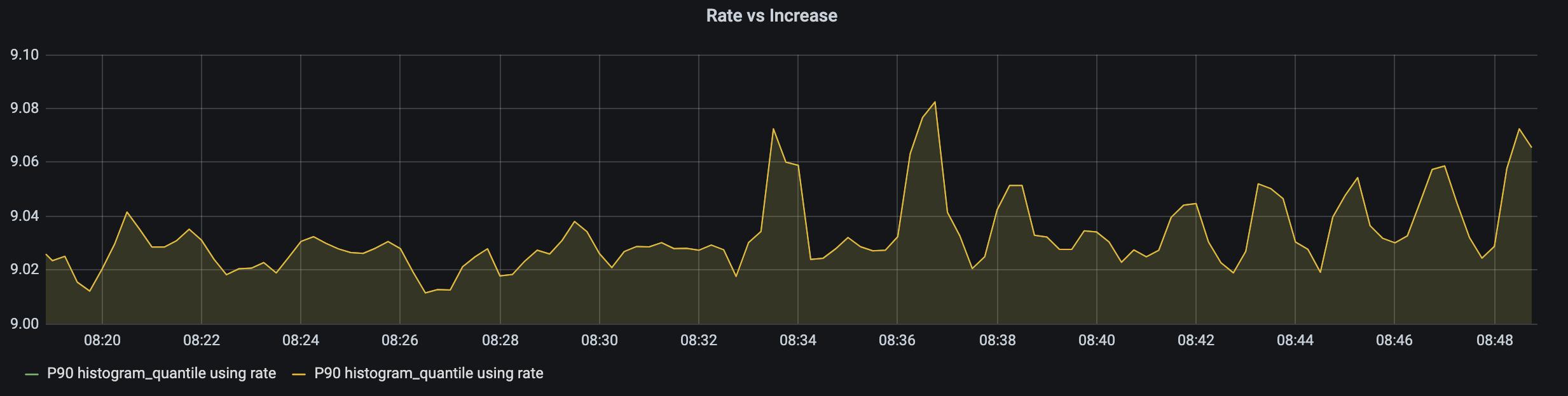 histogram_quantile rate vs increase